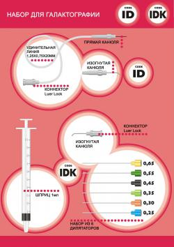 Набор ID/IDK для галактографии